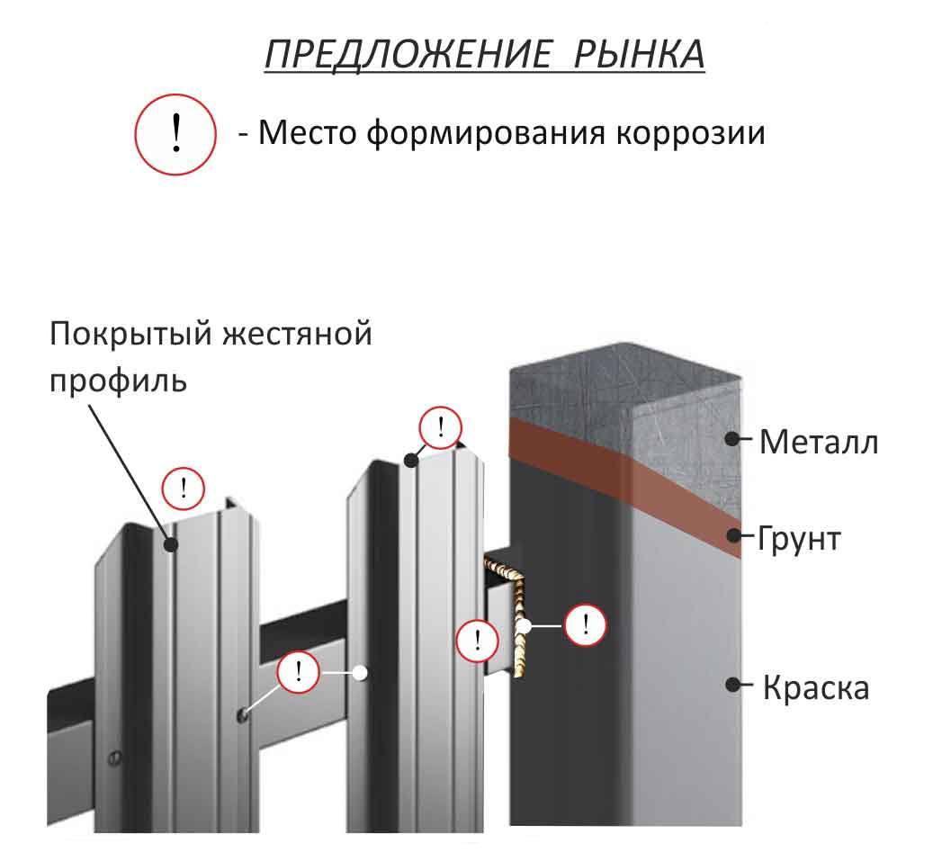 штакетниковый забор